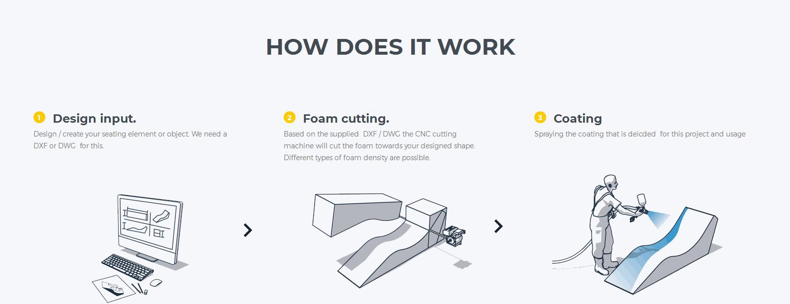 Foam Coated Furniture