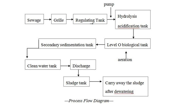 Industrial MBR Wastewater Treatment