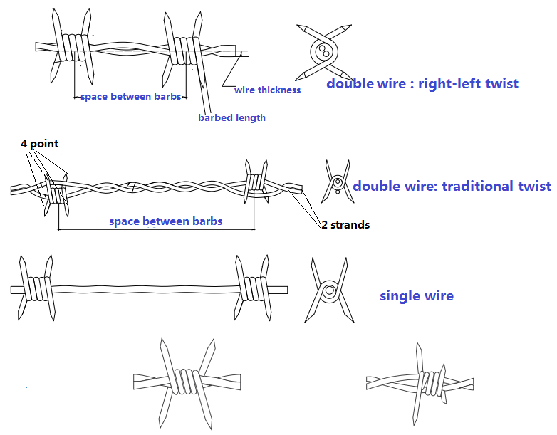 barbed wire (15