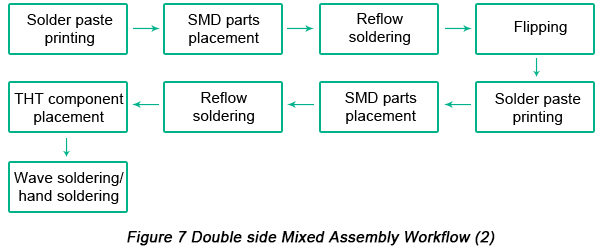 Double side Mixed PCB Assembly workflow