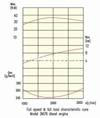 2m78 power curve