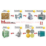 5-500t/24h Roller Mill for Wheat Flour Milling Machine and Maize Flour Milling Machinery