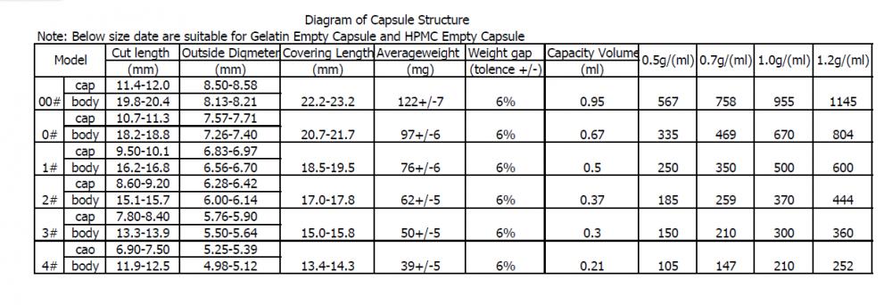 Diagram Of Capsule Structure