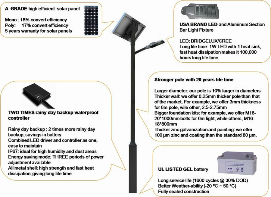 20W Bright LED Solar Garden Lamp