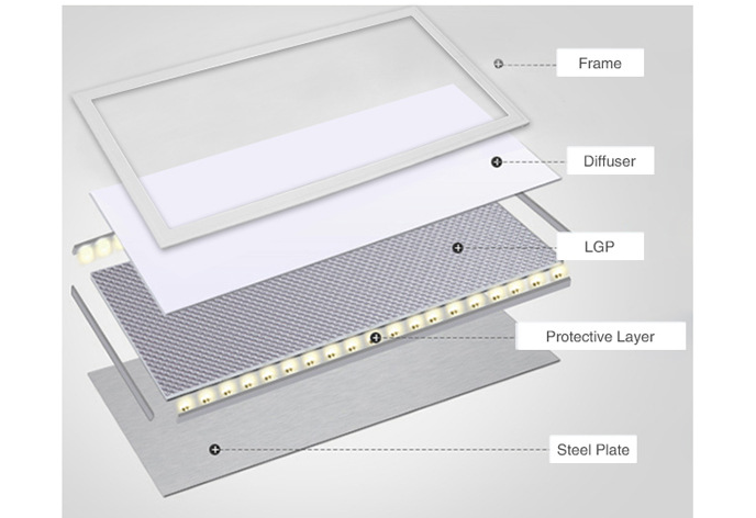 Led Square Panel Light 48~52w Ceiling light