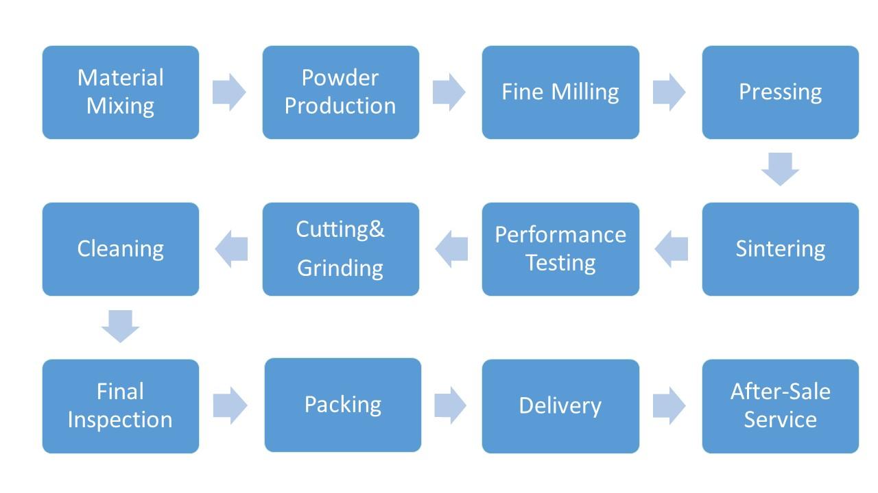 Ferrite Magnet Flow Chart