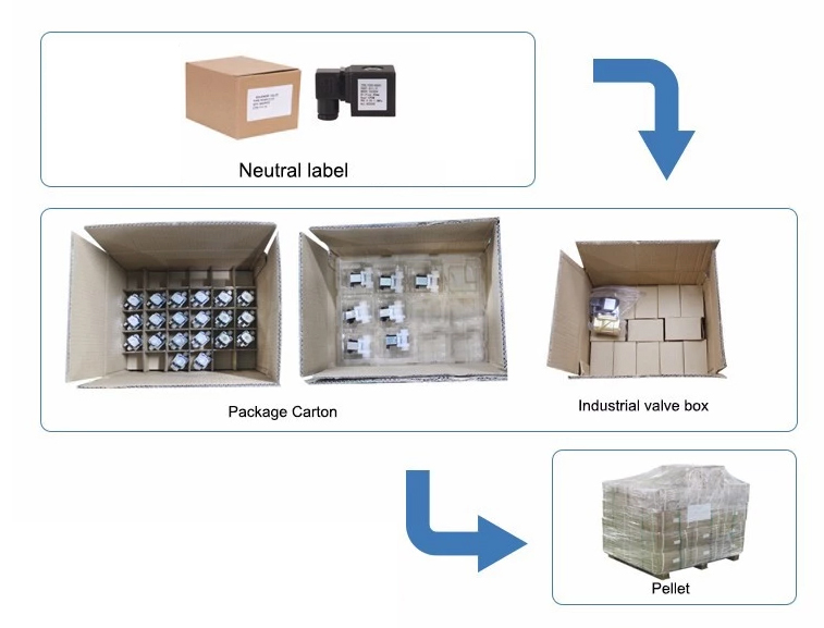 Box,carton and pallet packing of MSV-1079/7 refrigeration electromagnetic valve