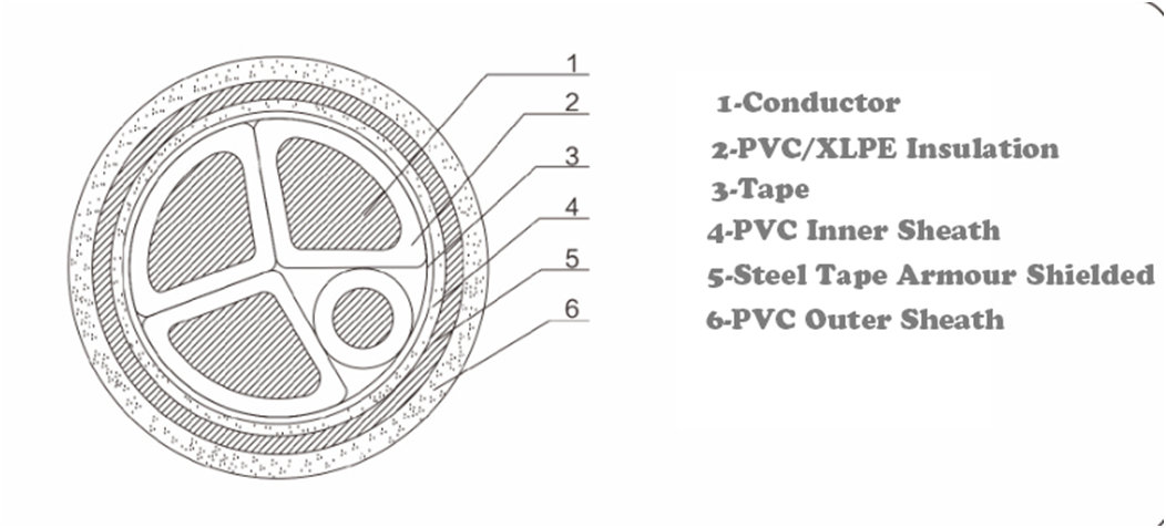 steel taple screen power cables