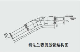 Structure Diagram of Steel Flange Suction Hose