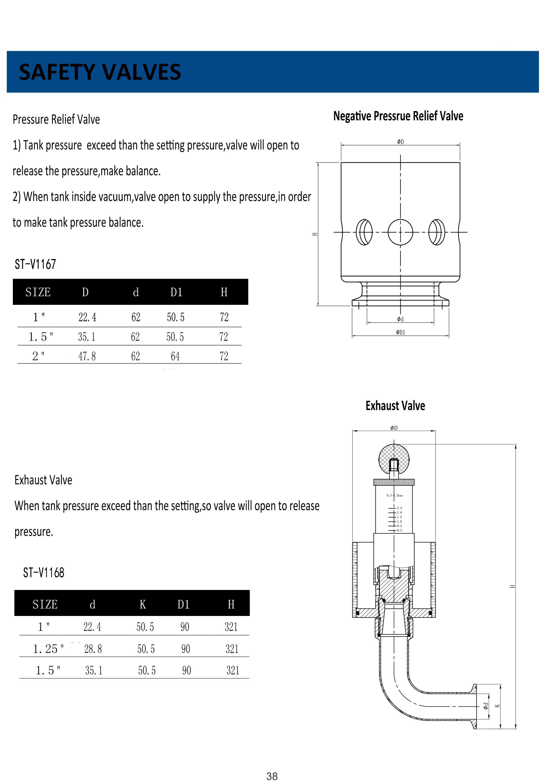 sanitary safety valves4