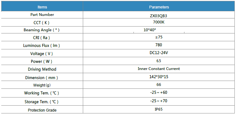 Parameter of LG LED Module