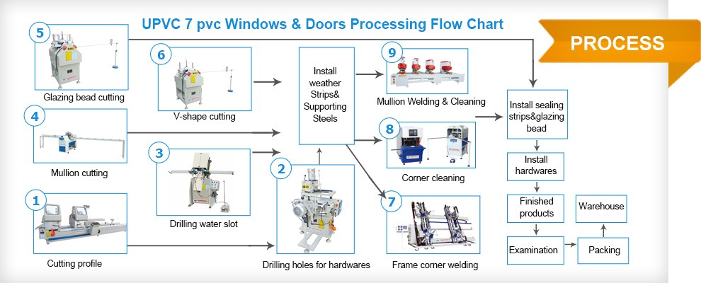 upvc windows doors machine