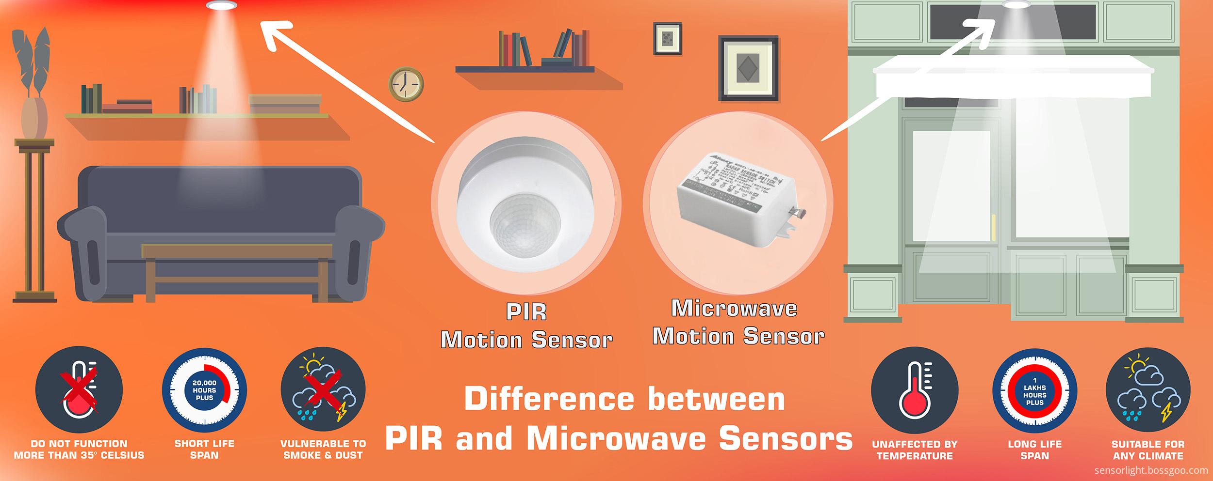 Microwave sensor vs pir