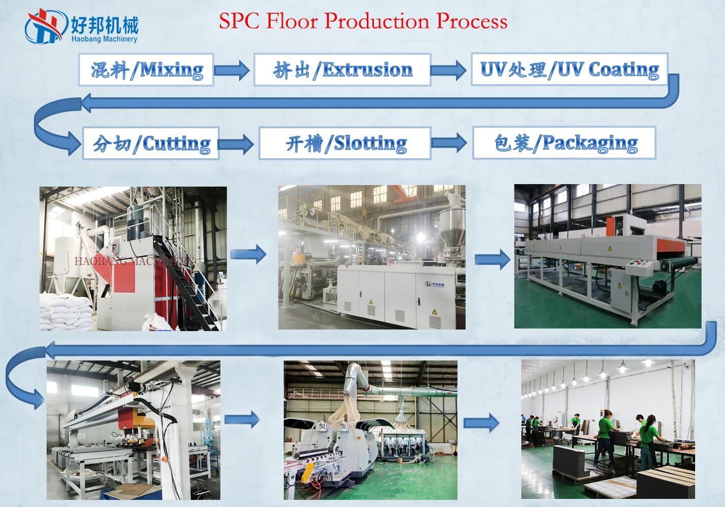 SPC floor flowchart - HBM