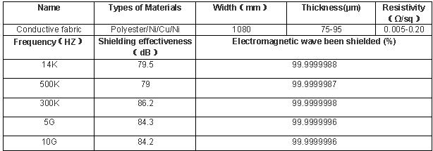 antistatic products