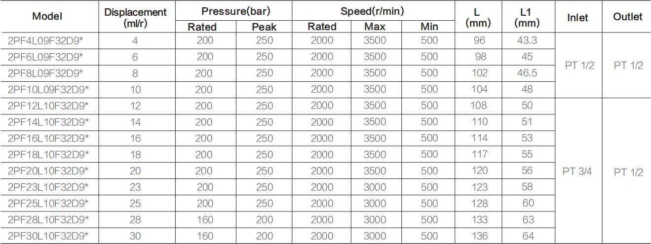 2PF ** specifications-2