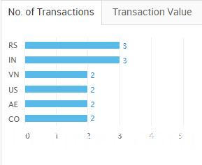 transaction view