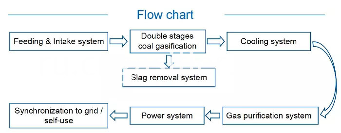coal gasifier flow chart