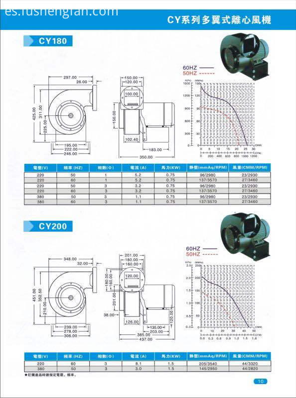 high centrifugal fan