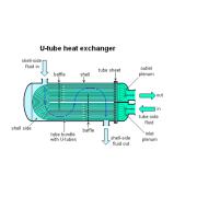 Intercambiador de calor de carcasa y tubo de acero inoxidable