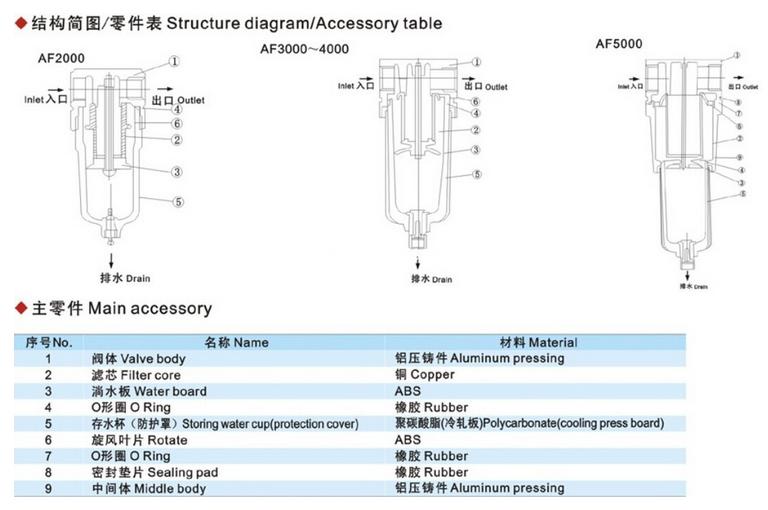 AF3000 Air Source Treatment Units