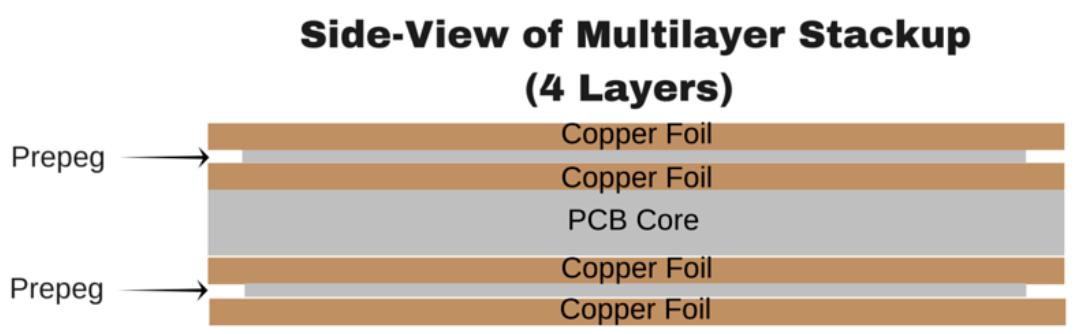 4 layers PCB stackup | JHYPCB