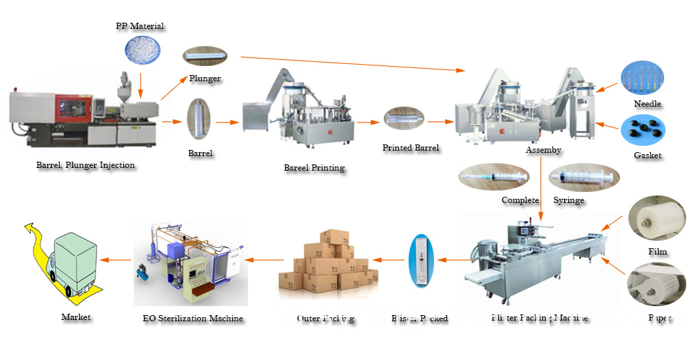 plastic syringe production line