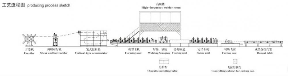 working flow of roll forming machine