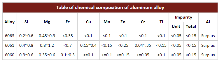 Aluminium Sheet Profile