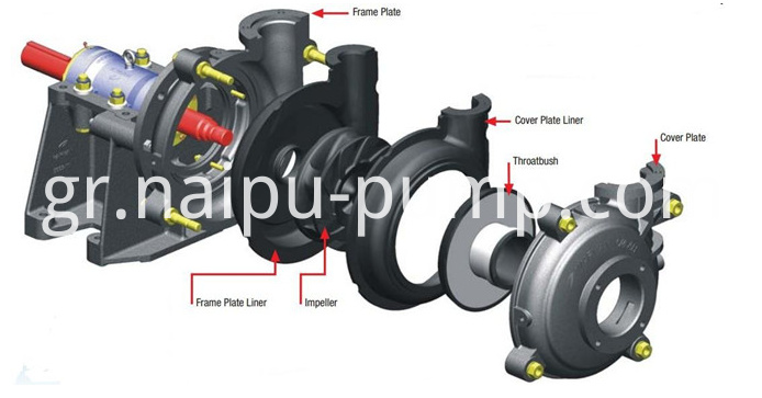 Rubber Slurry Pump Parts