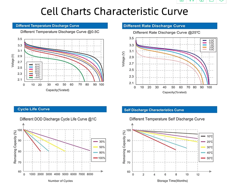 cell chart