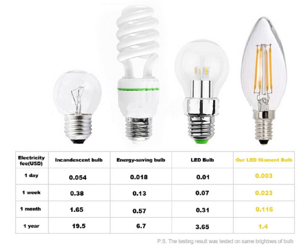 LED Filament Edison Style Light Bulb