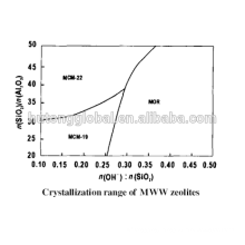 MCM22 (MWW) zeolite for aromatic alkylation catalyst