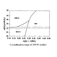 Zeólita MCM22 (MWW) para catalisador de alquilação aromática