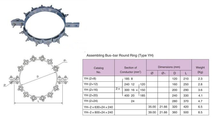Assembling Bus-bar Round Ring