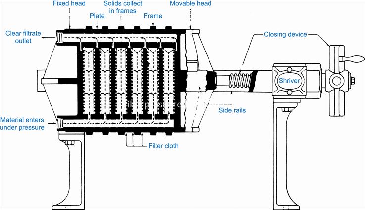 Filter Press Design