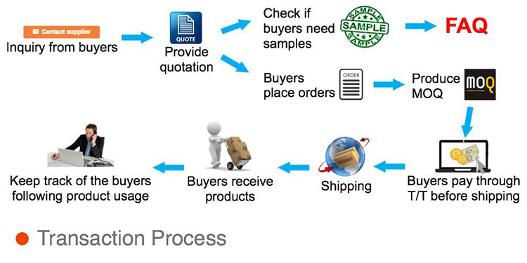 transaction-process