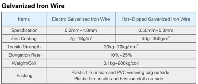 Galvanized Iron Wire56