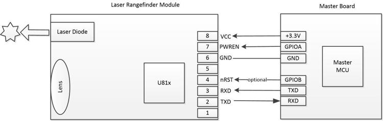 Diagram for the Laser Distance sensor: