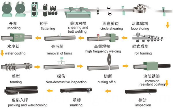 Square And Rectangular Steel Pipe Production Process