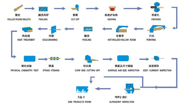 Seamless steel pipe production process