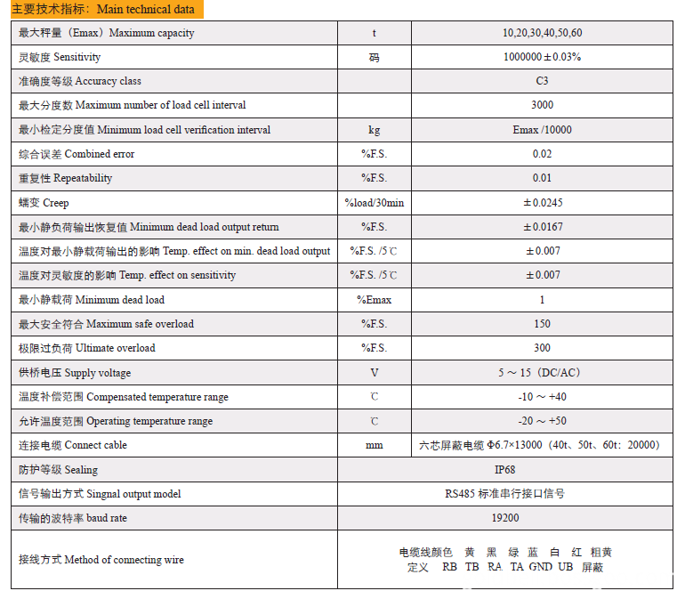 Technical Data of of CZL-YB-××SP(-D) Digital