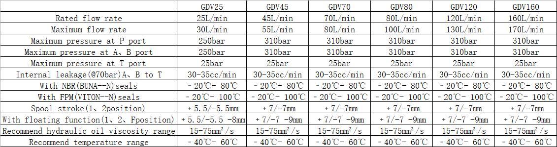 Basic Operation Principle of GDV25-160