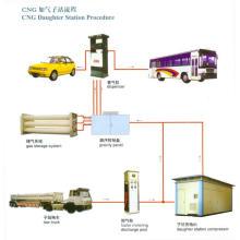 Compressor de estação de reabastecimento de GNV