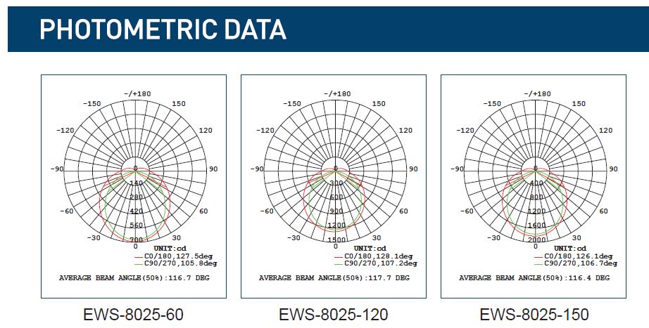 EWS-8025 PHOTOMETRIC DATA