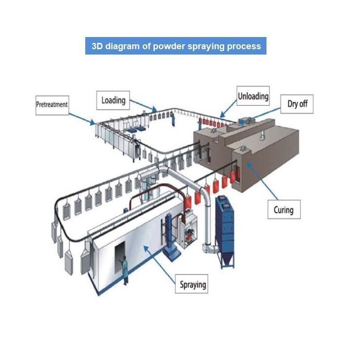 Metal Surface Powder Spraying Production Line