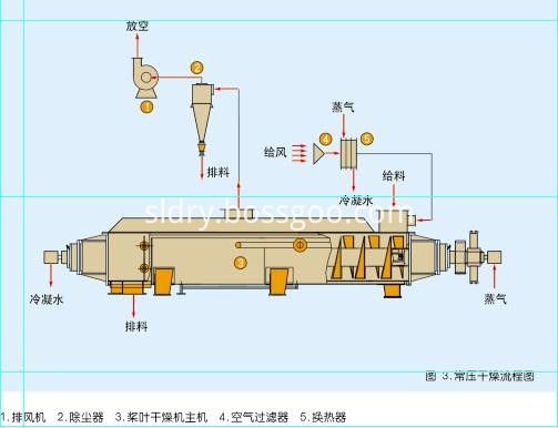 JYG Series Hollow Blade Dryer