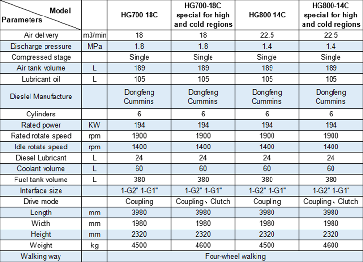 technical parameters for hongwuhuan diesel portable screw air comprssors for high and cold areas