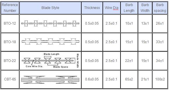 Razor Blade Specification