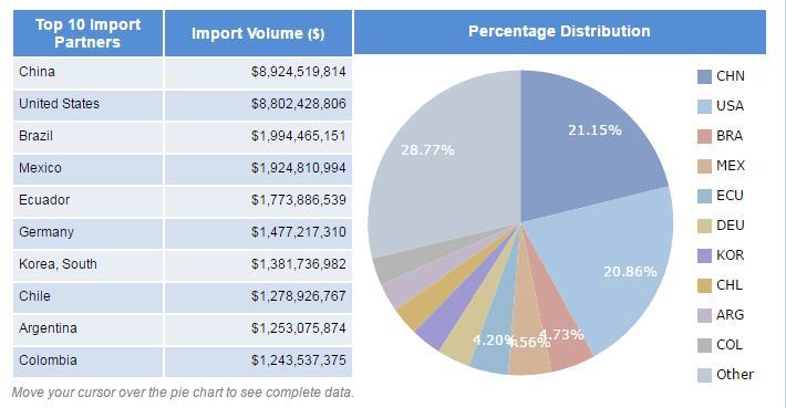 Peru import data